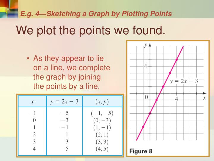 E.g. 4—Sketching a Graph by Plotting Points