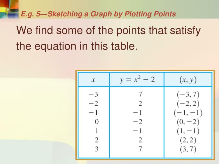 E.g. 5—Sketching a Graph by Plotting Points
