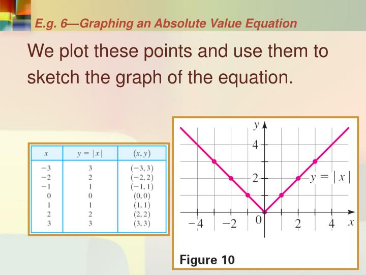 E.g. 6—Graphing an Absolute Value Equation