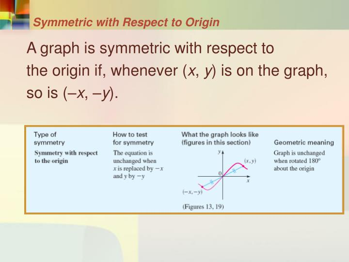 Symmetric with Respect to Origin