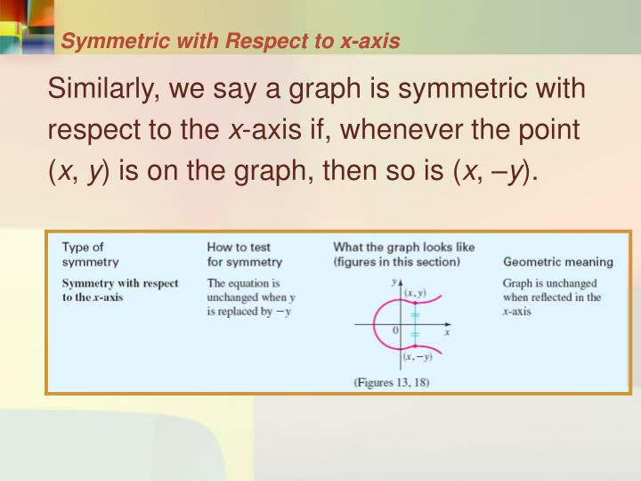 Symmetric with Respect to x-axis