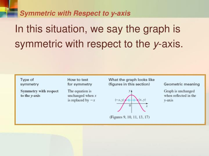 Symmetric with Respect to y-axis