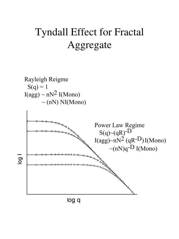 Tyndall Effect for Fractal Aggregate