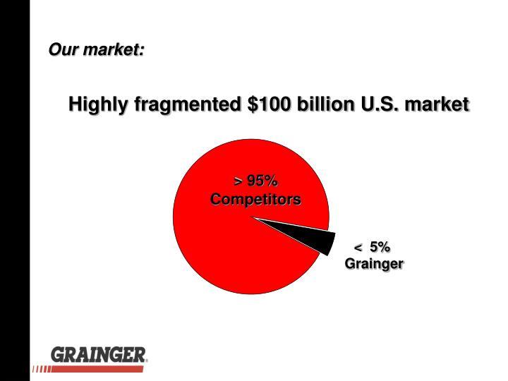 Our market: