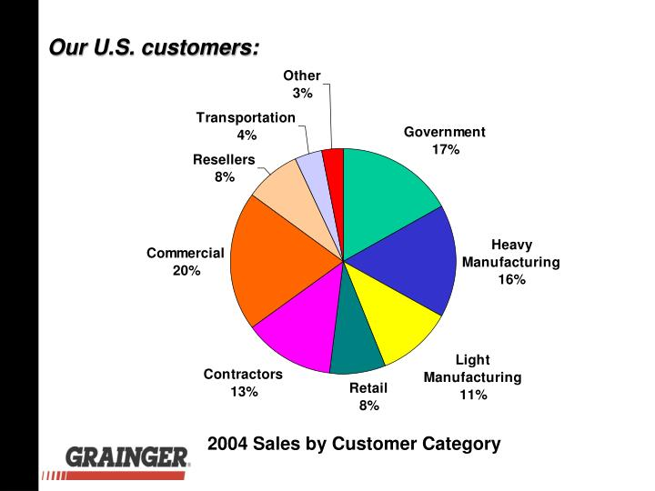 Our U.S. customers: