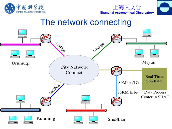 The network connecting