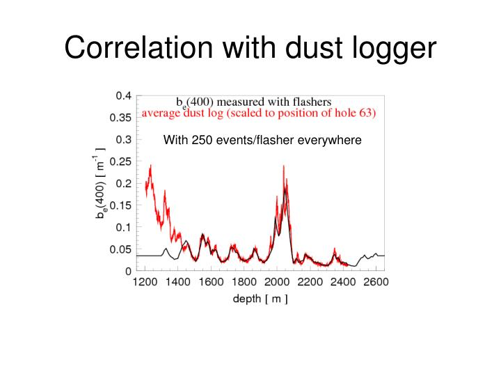 Correlation with dust logger