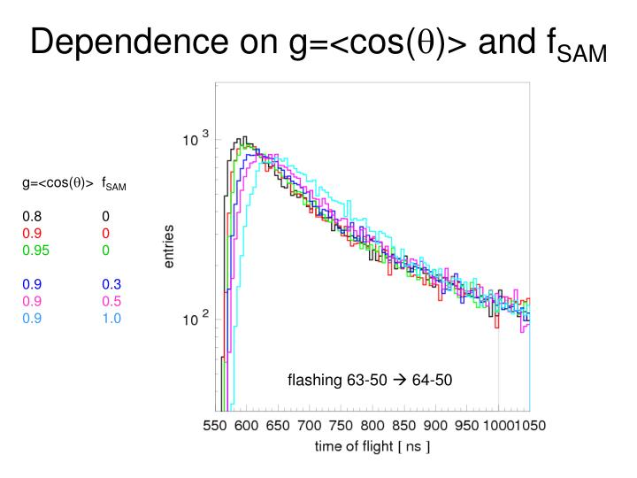 Dependence on g=<cos(