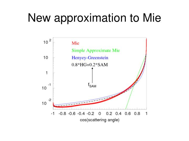 New approximation to Mie