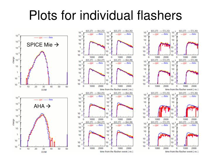 Plots for individual flashers