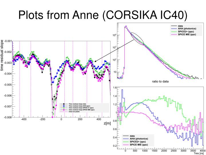 Plots from Anne (CORSIKA IC40)