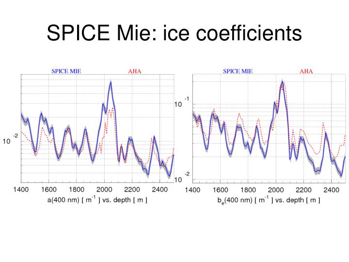 SPICE Mie: ice coefficients