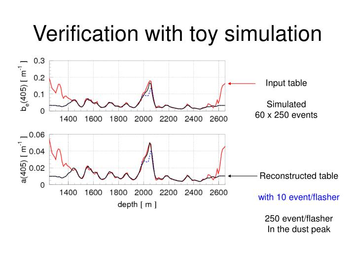 Verification with toy simulation