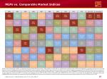 mlps vs comparable market indices1