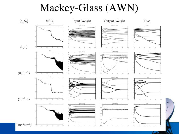 Mackey-Glass (AWN)