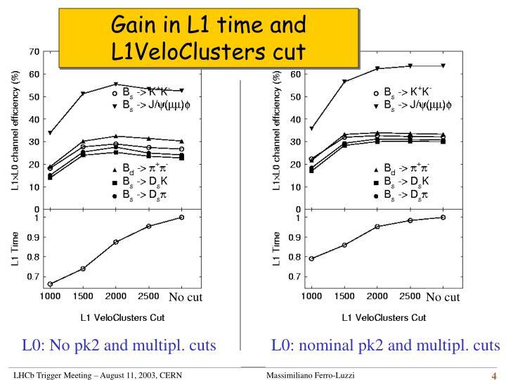 Gain in L1 time and L1VeloClusters cut