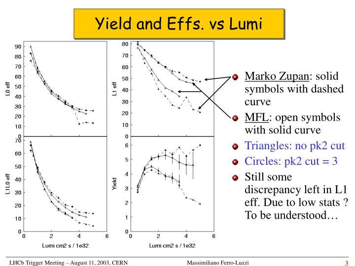 Yield and Effs. vs Lumi