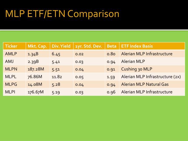 MLP ETF/ETN Comparison