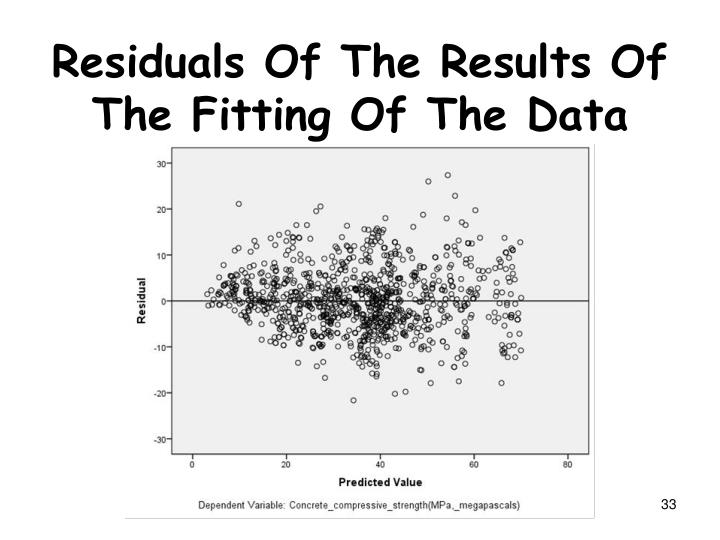Residuals Of The Results Of The Fitting Of The Data