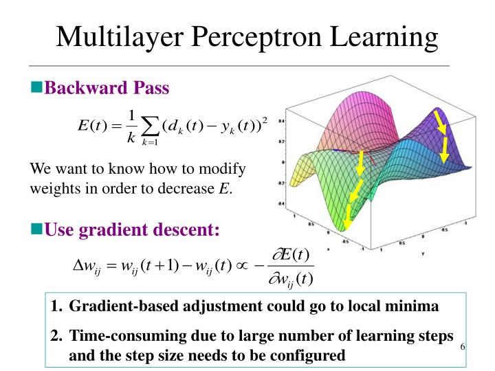 Multilayer Perceptron Learning
