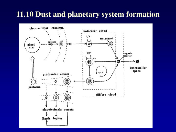 11.10 Dust and planetary system formation