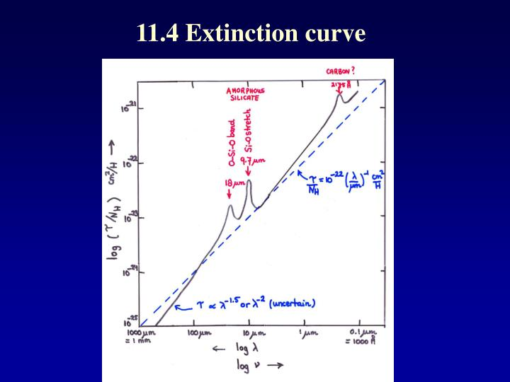 11.4 Extinction curve