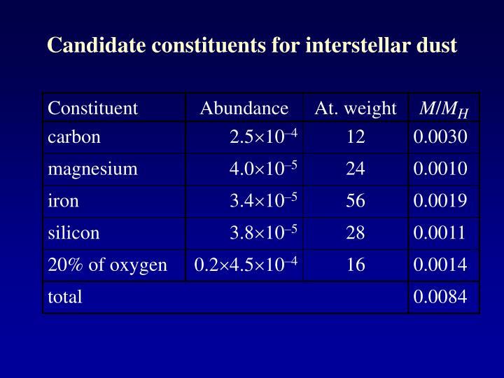 Candidate constituents for interstellar dust