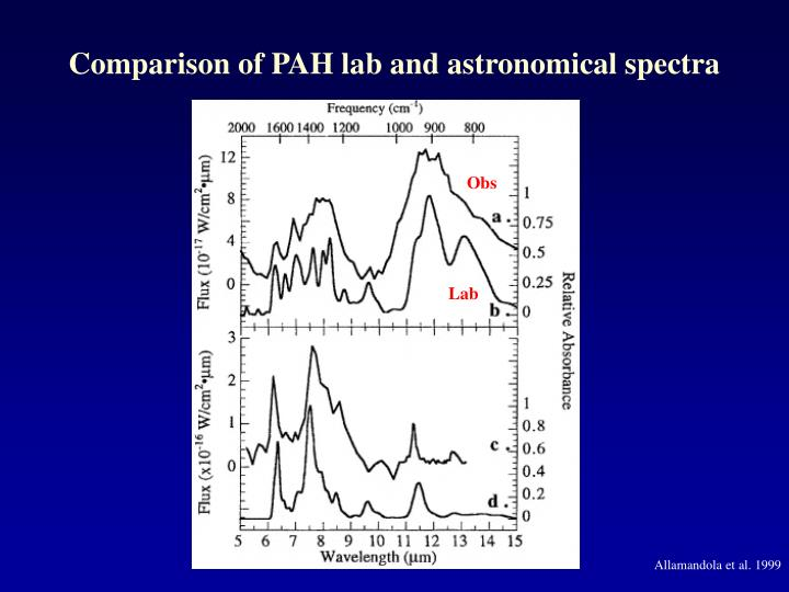 Comparison of PAH lab and astronomical spectra