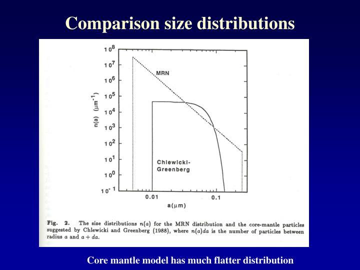 Comparison size distributions