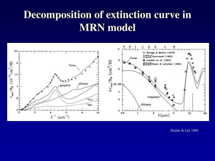 Decomposition of extinction curve in MRN model