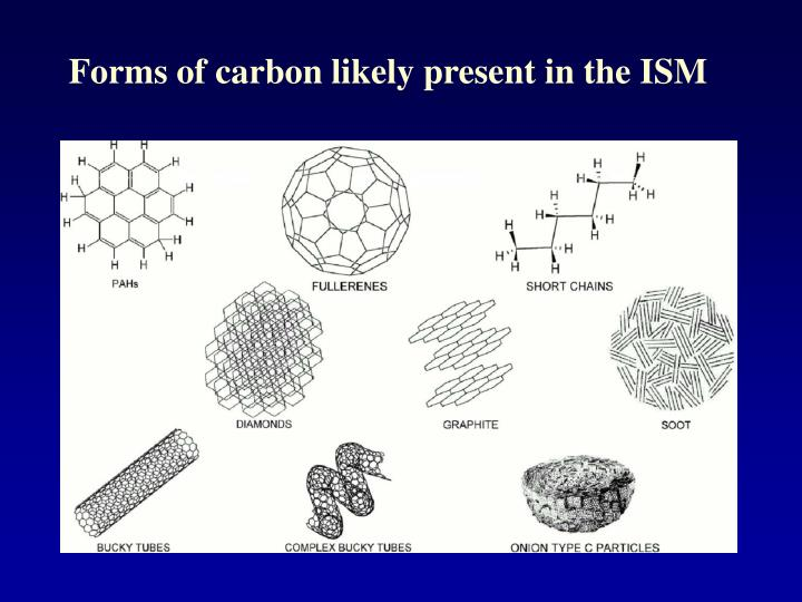 Forms of carbon likely present in the ISM