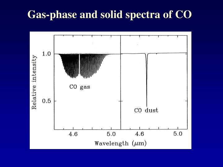 Gas-phase and solid spectra of CO