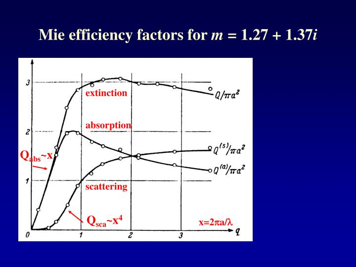 Mie efficiency factors for