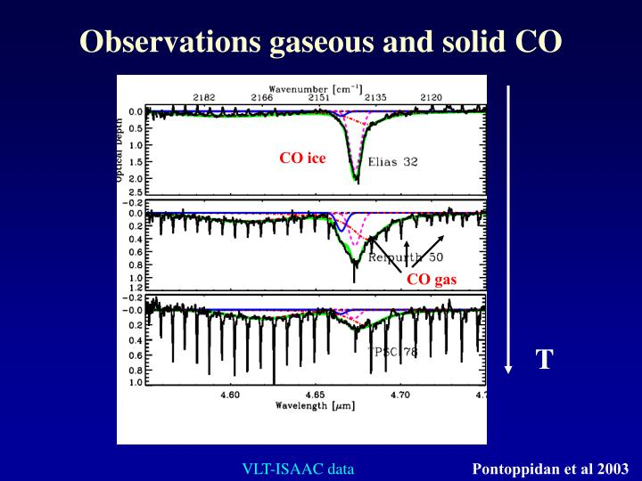 Observations gaseous and solid CO