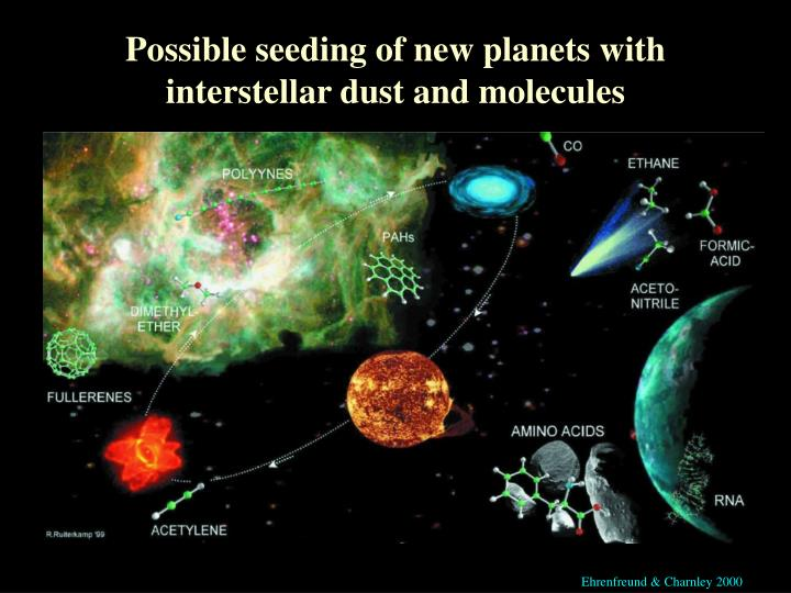 Possible seeding of new planets with interstellar dust and molecules