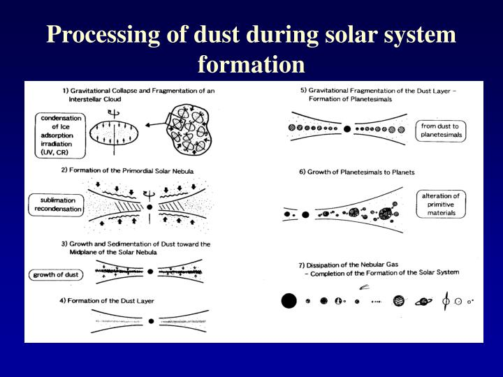 Processing of dust during solar system formation