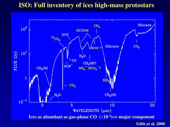 ISO: Full inventory of ices high-mass protostars