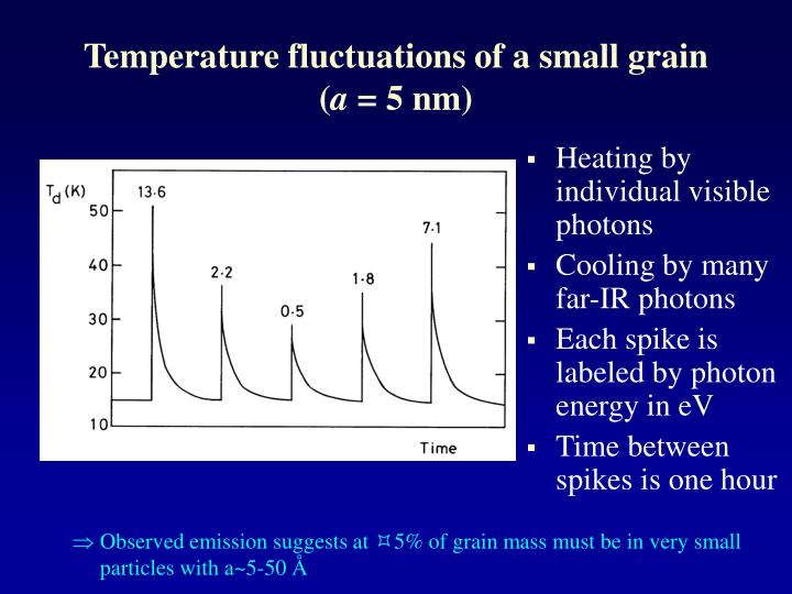 Temperature fluctuations of a small grain (