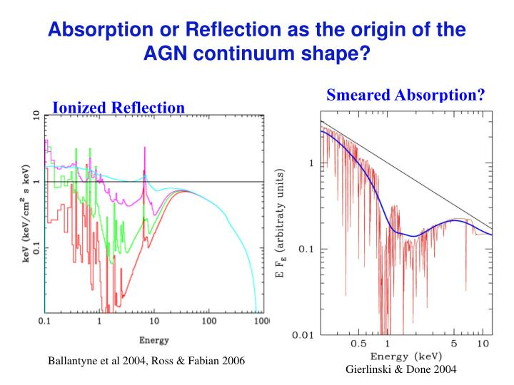 Absorption or Reflection as the origin of the AGN continuum shape?