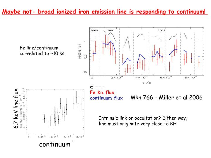 Maybe not- broad ionized iron emission line is responding to continuum!