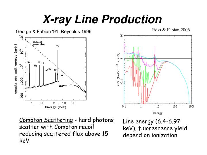 X-ray Line Production
