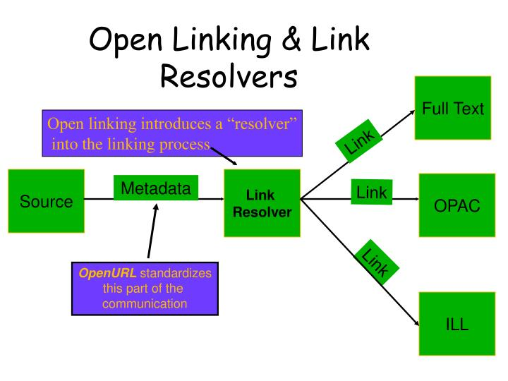 Open Linking & Link Resolvers