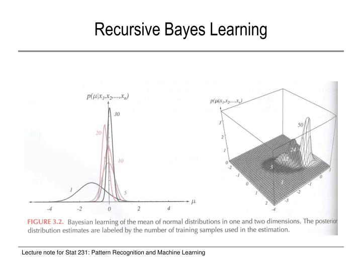 Recursive Bayes Learning