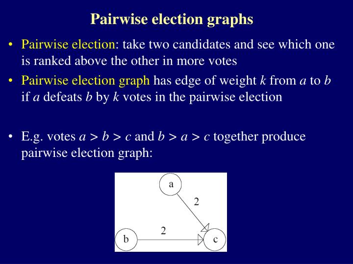 Pairwise election graphs