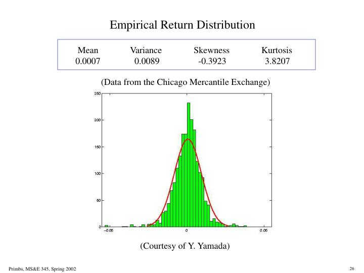 Empirical Return Distribution