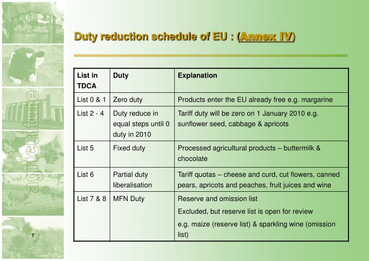 Duty reduction schedule of EU : (