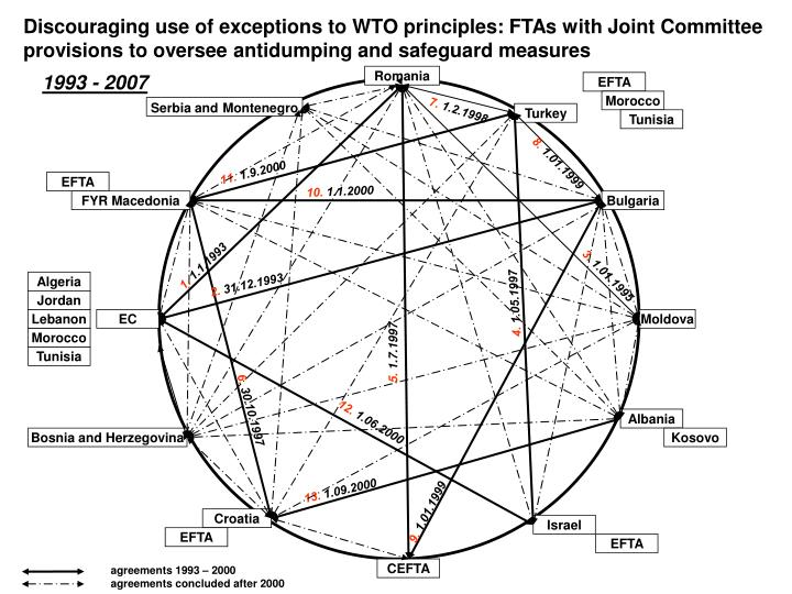 Discouraging use of exceptions to WTO principles: FTAs with Joint Committee provisions to oversee antidumping and safeguard measures