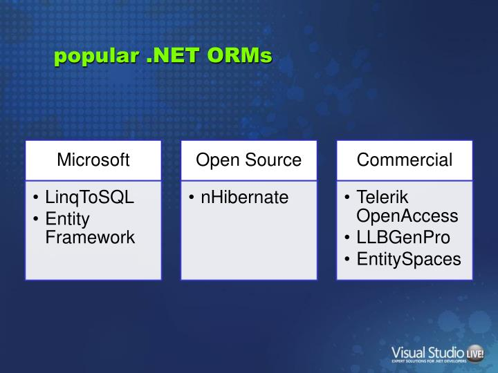 popular .NET ORMs