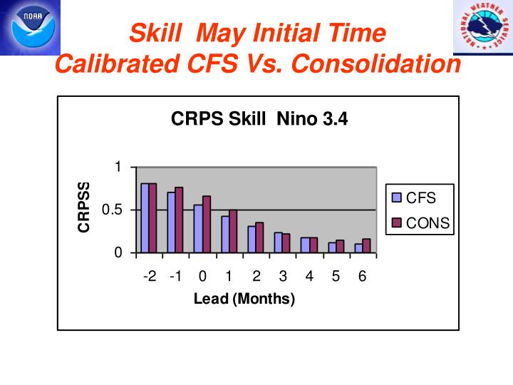 Skill  May Initial Time