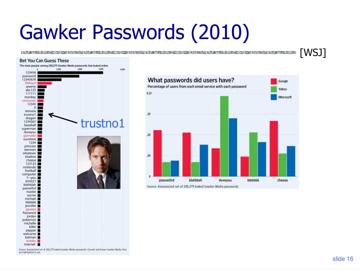 Gawker Passwords (2010)